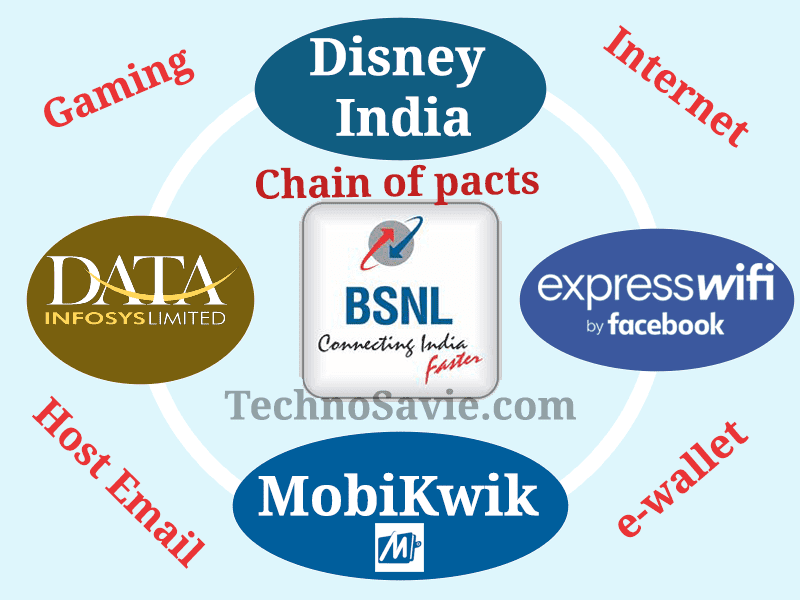 Chain of BSNL pacts with Facebook, MobiKwik, Disney India & Data Infosys